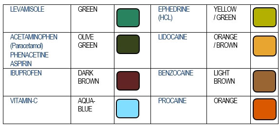 Cocaine Cuts Test Kit Color Chart