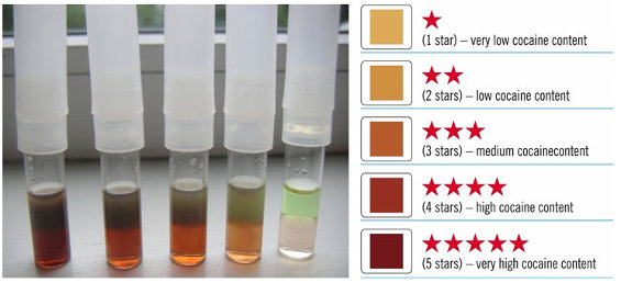 Cocaine Purity Test Color Chart