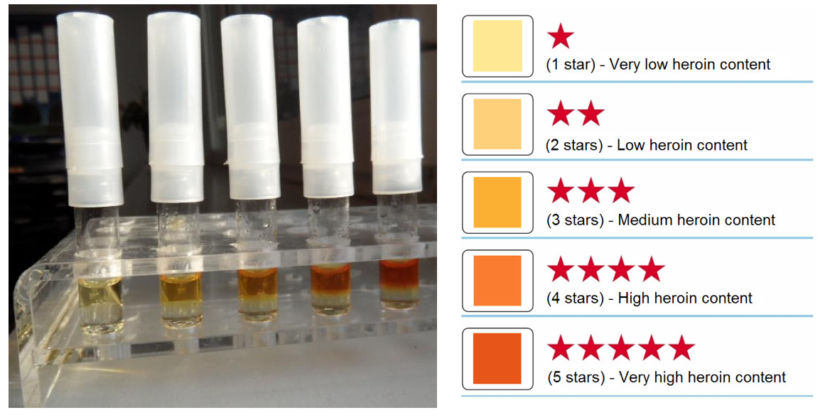 Heroin Purity Test Color Chart